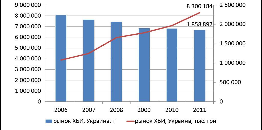 рынок ХБИ Украины